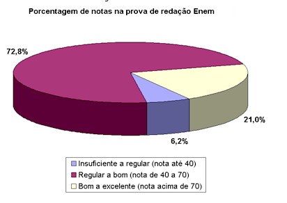Porcentagem de notas na prova de redação Enem, vestibular