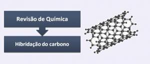 Hibridação do carbono Revisão de Química por Vestibular1