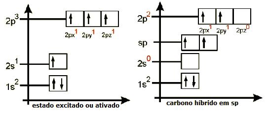 Revisão de Química, hibridação linear plana