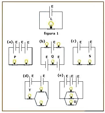 Física - Eletrodinâmica Geradores Elétricos As figuras mostram seis circuitos de lâmpadas e pilhas ideais