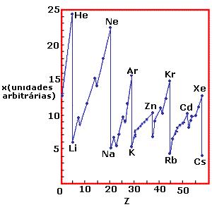 Química Geral Tabela Periódica exercício de tabela periódica enem vestibular