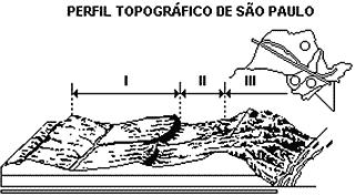 Simulado Express 6 perfil topográfico de São Paulo simulado gabarito vestibulares