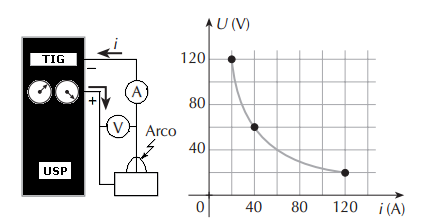 Simulado por matéria de Física com 20 questões e gabarito. Sola Elétrica e Gráfico voltagem. Vestibular