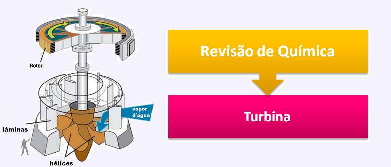 Turbina Revisão de Química por Vestibular1