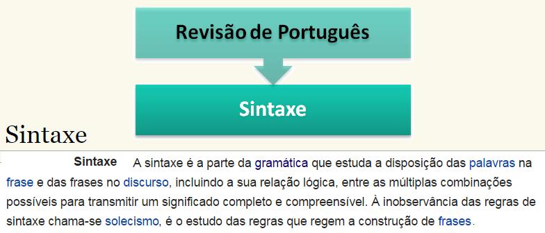 Sintaxe Revisão de Português por Vestibular1