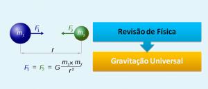 Gravitação Universal Revisão de Física por Vestibular1