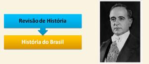 Revisão de História - História do Brasil - Era Vargas por Vestibular1