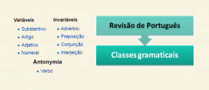 Revisão de Português: Classes gramaticais por Vestibular1
