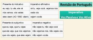 Revisão de Português: Imperativo Voz Passiva e Voz Ativa por Vestibular1