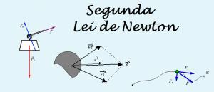 Segunda Lei de Newton por Vestibular1