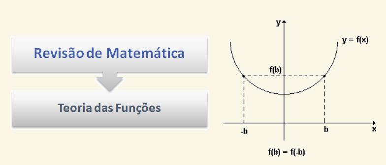 Teoria das Funções Revisão de Matemática por Vestibular1