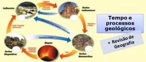 Tempo e processos geológicos Geografia Vestibular1