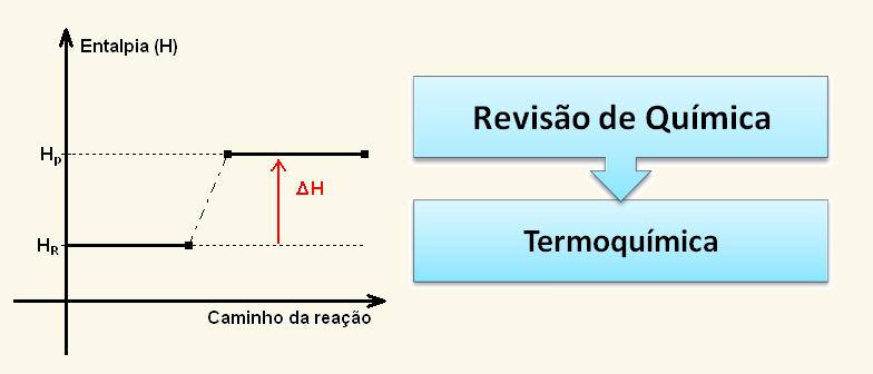 Tópico Quente Termoquímica Química Vestibular1