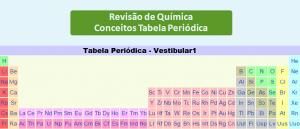 Conceitos Tabela Periódica Química Vestibular1