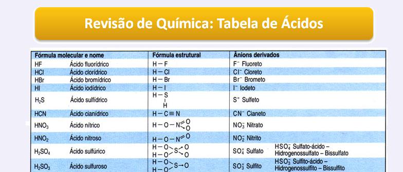 Tabela de Ácidos Revisão de Química Enem