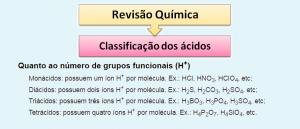 Classificação dos ácidos Química Vestibular1