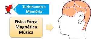 Física Força Magnética Música Vestibular1
