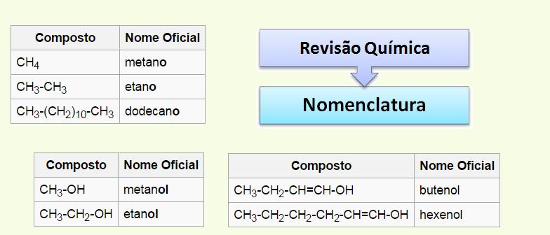 Nomenclatura Compostos Orgânicos Química Vestibular1