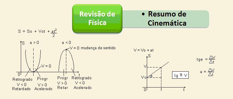 Resumo de Cinemática Física Vestibular1